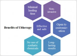 ultherapy treatment brooklyn